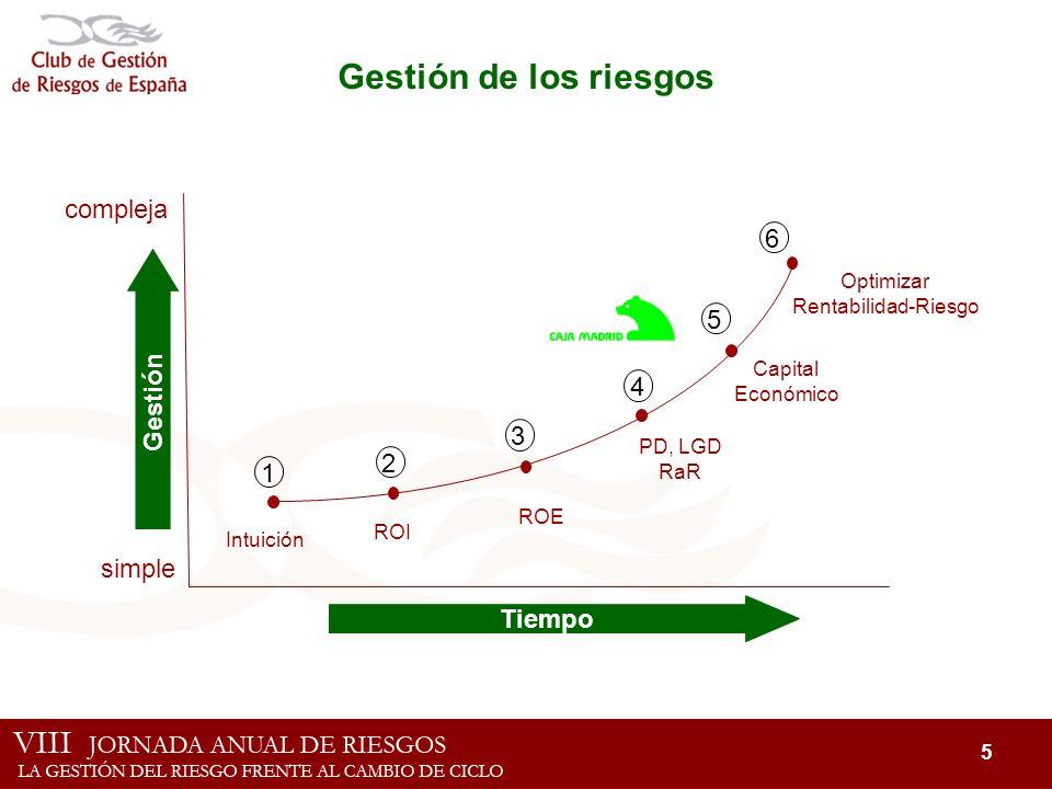 5 Gestión de los riesgos Tiempo Gestión compleja simple Intuición ROI ROE PD, LGD RaR Capital Económico Optimizar Rentabilidad-Riesgo 1 2 3 4 5 6