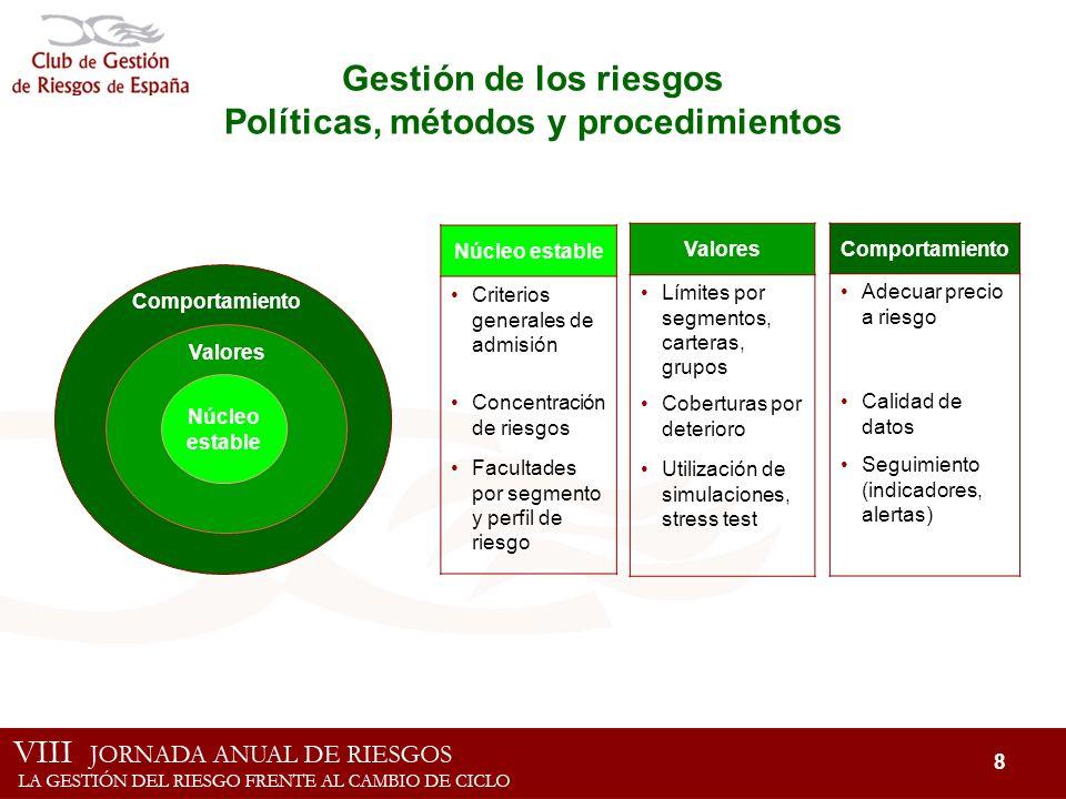 8 Comportamiento Gestión de los riesgos Políticas, métodos y procedimientos Valores Límites por segmentos, carteras, grupos Coberturas por deterioro U