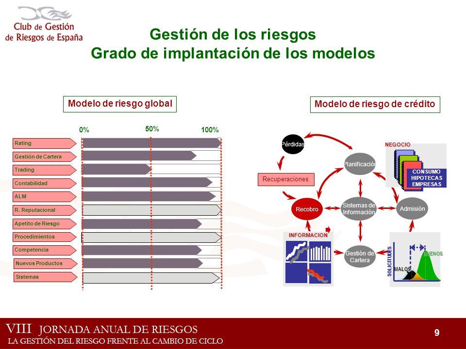 9 Gestión de los riesgos Grado de implantación de los modelos 100% Contabilidad R. Reputacional Competencia Procedimientos ALM Trading Gestión de Cart