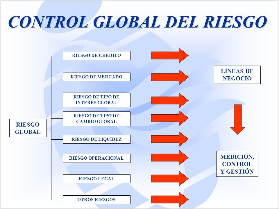 CONTROL GLOBAL DEL RIESGO RIESGO GLOBAL RIESGO DE TIPO DE INTERÉS GLOBAL RIESGO DE TIPO DE CAMBIO GLOBAL RIESGO DE LIQUIDEZ RIESGO OPERACIONAL OTROS RIESGOS RIESGO DE MERCADO RIESGO LEGAL RIESGO DE CRÉDITO LÍNEAS DE NEGOCIO MEDICIÓN, CONTROL Y GESTIÓN