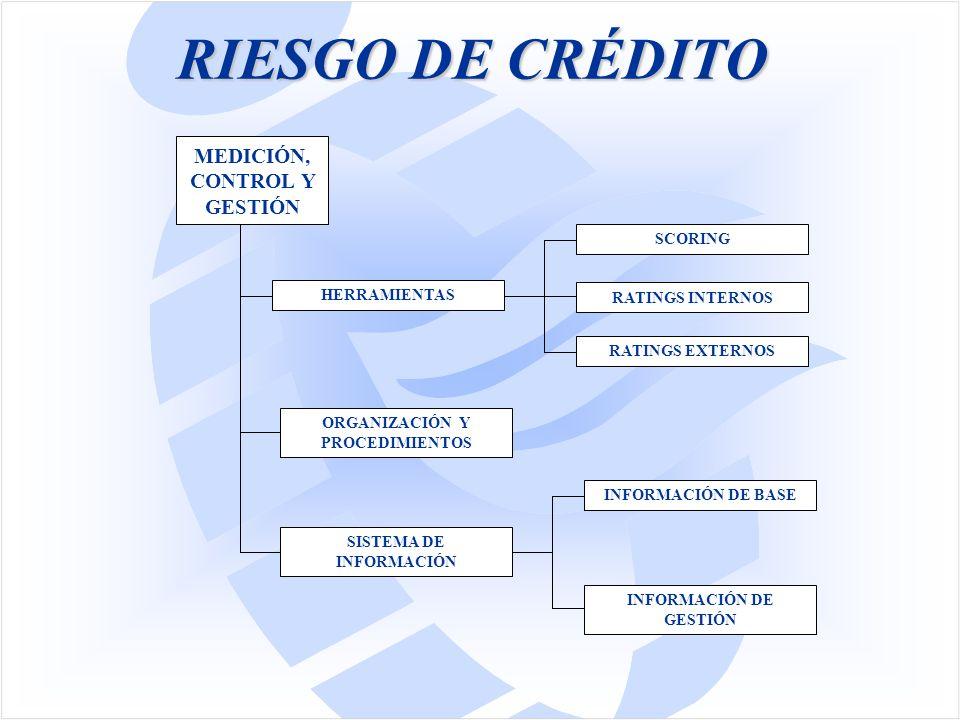 RIESGO DE CRÉDITO MEDICIÓN, CONTROL Y GESTIÓN SISTEMA DE INFORMACIÓN ORGANIZACIÓN Y PROCEDIMIENTOS HERRAMIENTAS SCORING RATINGS INTERNOS RATINGS EXTERNOS INFORMACIÓN DE BASE INFORMACIÓN DE GESTIÓN