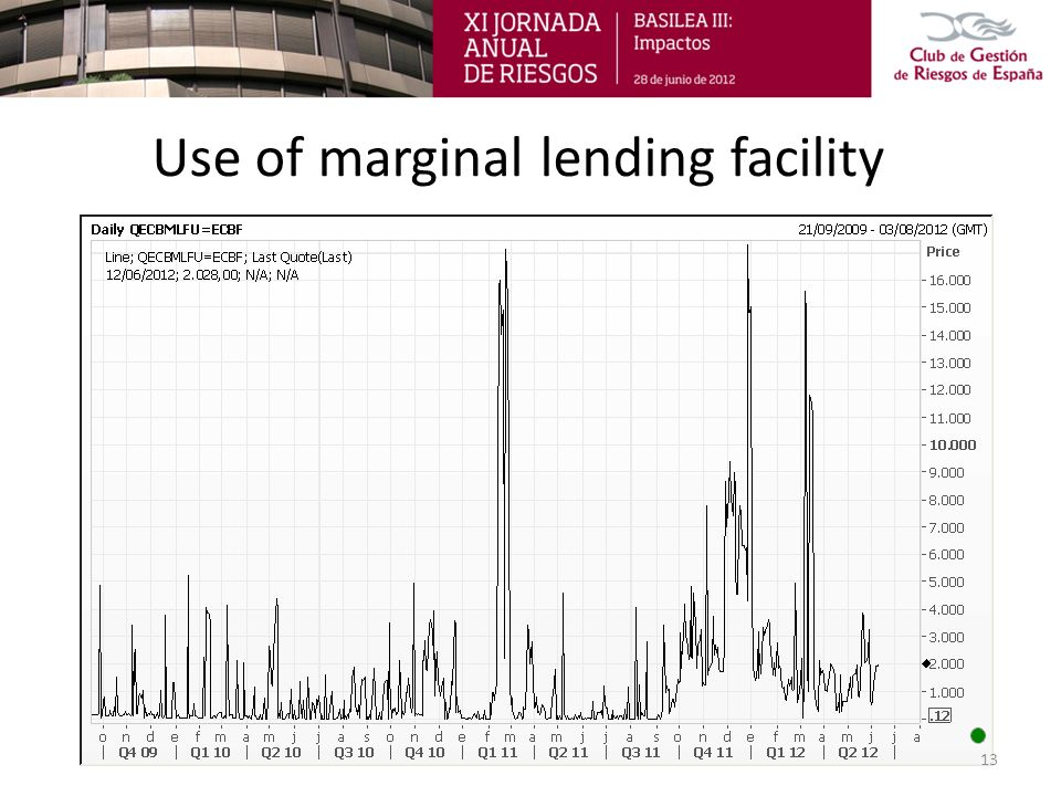 Use of marginal lending facility 13