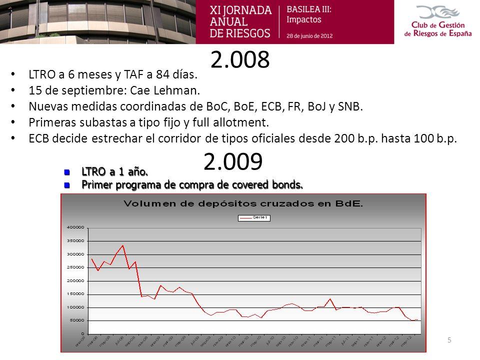 2.008 LTRO a 6 meses y TAF a 84 días. 15 de septiembre: Cae Lehman. Nuevas medidas coordinadas de BoC, BoE, ECB, FR, BoJ y SNB. Primeras subastas a ti