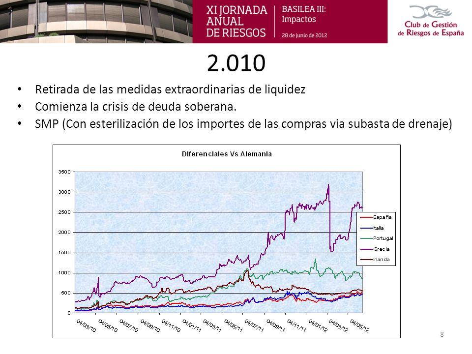 2.010 Retirada de las medidas extraordinarias de liquidez Comienza la crisis de deuda soberana. SMP (Con esterilización de los importes de las compras