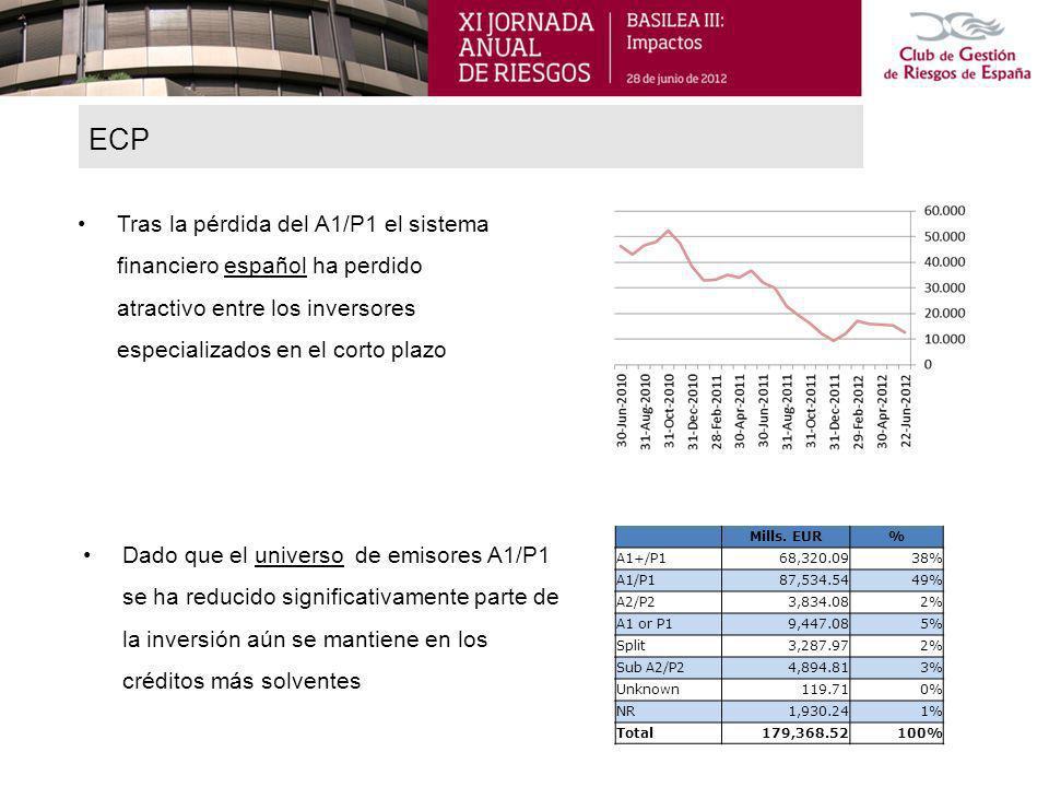 Tras la pérdida del A1/P1 el sistema financiero español ha perdido atractivo entre los inversores especializados en el corto plazo ECP Dado que el universo de emisores A1/P1 se ha reducido significativamente parte de la inversión aún se mantiene en los créditos más solventes Mills.