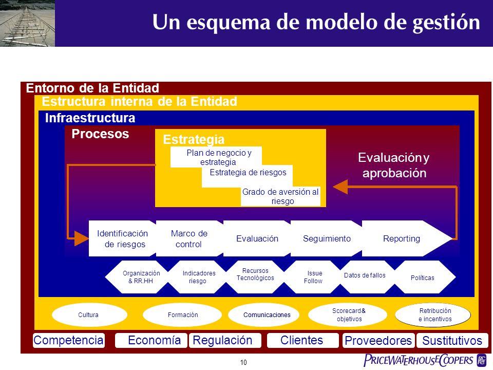 pwc 9 PLANESTRATÉGICO De negocio De negocio Grado de aversión al Grado de aversión al riesgo riesgo Sistemáticos Sistemáticos Estratégicos Estratégico