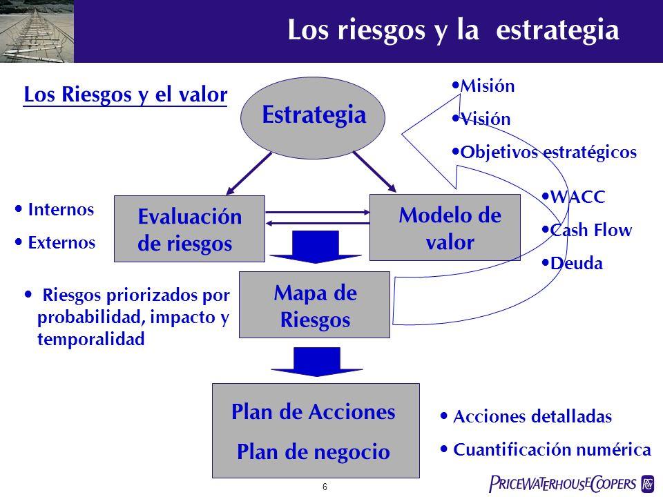 pwc 6 Los riesgos y la estrategia Estrategia Evaluación de riesgos Modelo de valor Mapa de Riesgos Plan de Acciones Plan de negocio Misión Visión Objetivos estratégicos WACC Cash Flow Deuda Internos Externos Acciones detalladas Cuantificación numérica Los Riesgos y el valor Riesgos priorizados por probabilidad, impacto y temporalidad