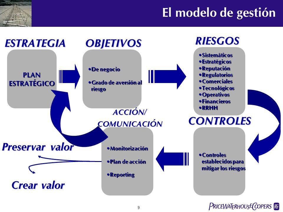 pwc 8 Technical FinancesRelationshipsHuman factorsPhysical assets Plans Financial controls Operational Commercial Strategic risks Necesidad de proporcionar medios para priorizar, comunicar y alinear todos los aspectos de la gestión de riesgos hacia los objetivos estratégicos.