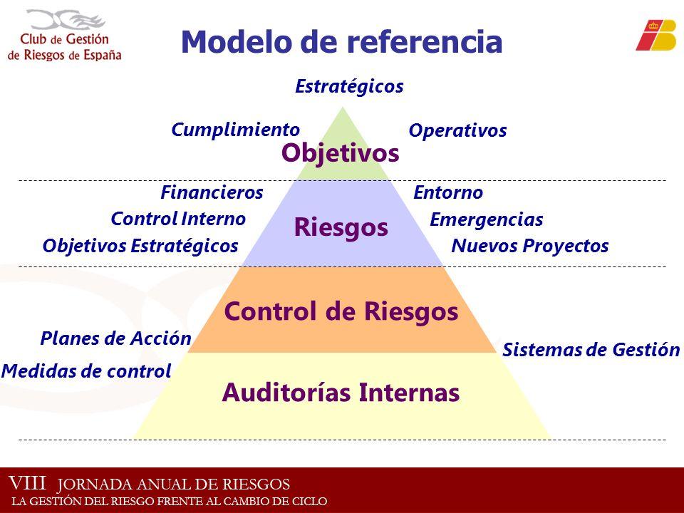 Cumplimiento Objetivos Estratégicos Financieros Nuevos Proyectos Operativos Objetivos Estratégicos Emergencias Control Interno Entorno Planes de Acció