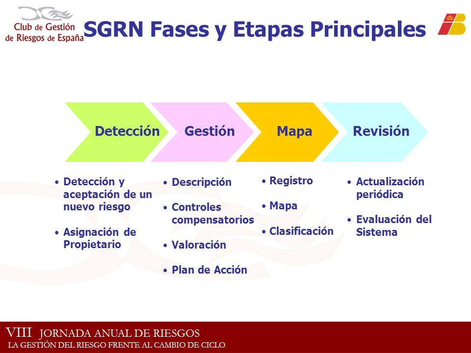 Detección Gestión Mapa Detección y aceptación de un nuevo riesgo Asignación de Propietario Descripción Controles compensatorios Valoración Plan de Acc