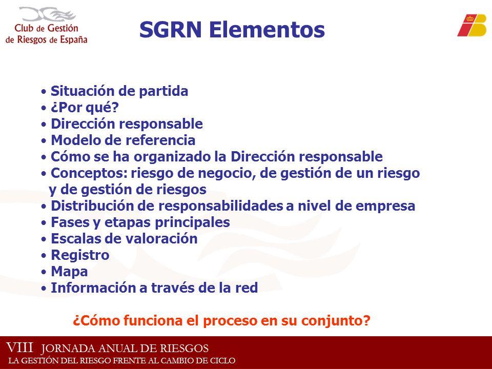SGRN Elementos Situación de partida ¿Por qué? Dirección responsable Modelo de referencia Cómo se ha organizado la Dirección responsable Conceptos: rie