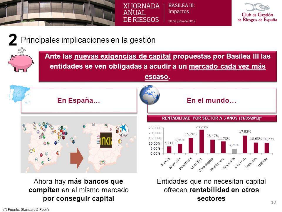 RENTABILIDAD POR SECTOR A 3 AÑOS (31/05/2012)* Principales implicaciones en la gestión 2 Ante las nuevas exigencias de capital propuestas por Basilea