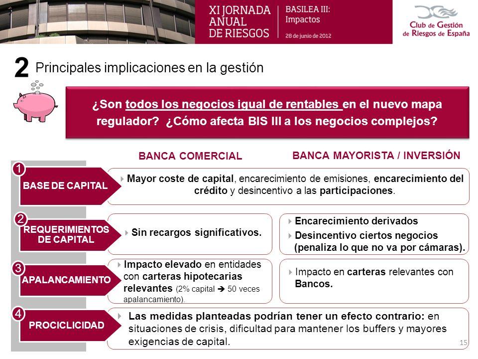 Las medidas planteadas podrían tener un efecto contrario: en situaciones de crisis, dificultad para mantener los buffers y mayores exigencias de capit