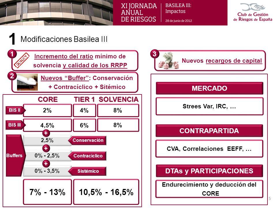 MERCADO Strees Var, IRC, … CONTRAPARTIDA CVA, Correlaciones EEFF, … DTAs y PARTICIPACIONES Endurecimiento y deducción del CORE Modificaciones Basilea