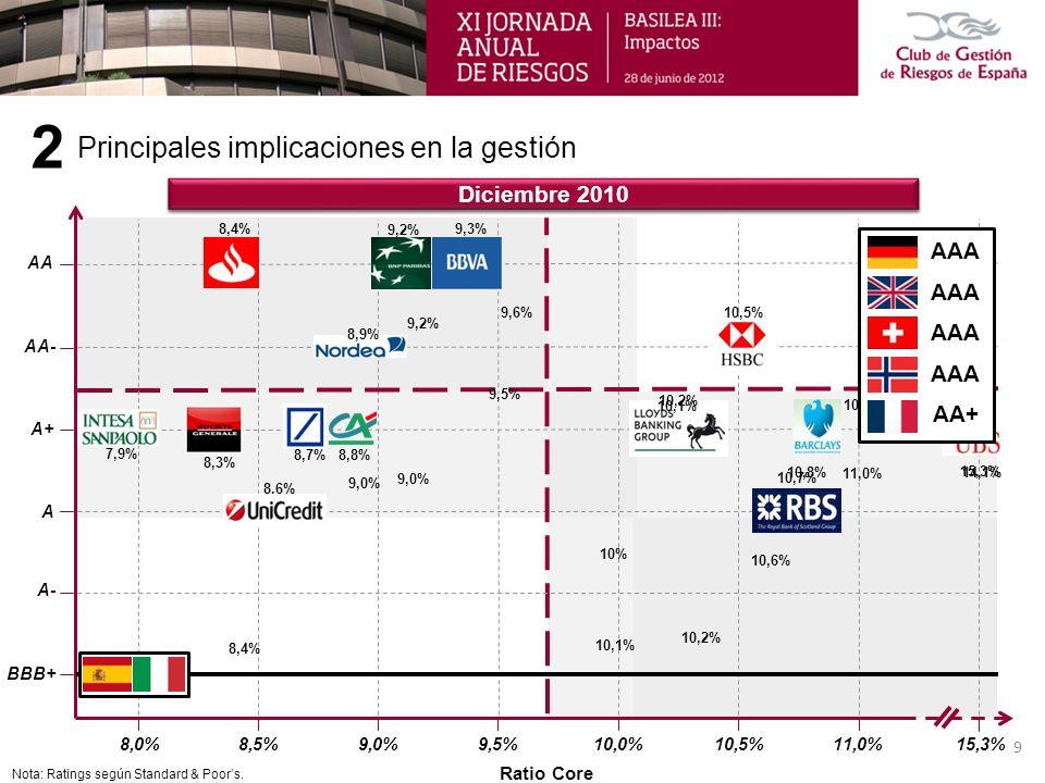 Principales implicaciones en la gestión 2 14,1% Ratio Core 9,5%10,0%10,5%8,0% BBB+ A AA A+ 11,0% 15,3% 9,6% A- 11,0% 9,0% 10% 9,5% 9,2% 10,6% 14,1% 8,