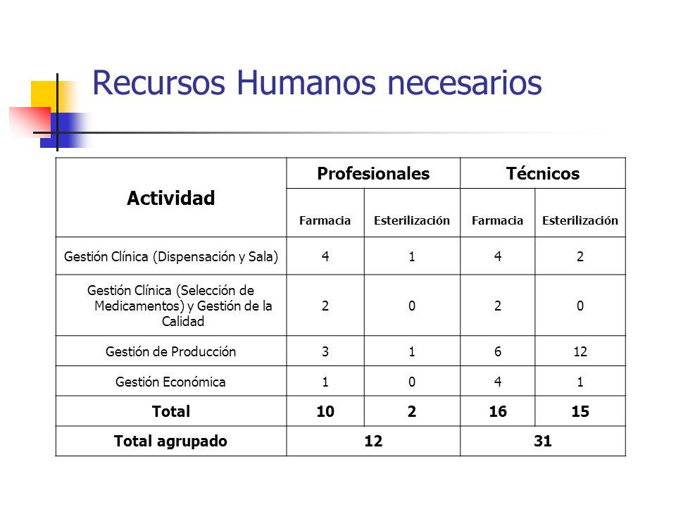 Recursos Humanos necesarios Actividad ProfesionalesTécnicos FarmaciaEsterilizaciónFarmaciaEsterilización Gestión Clínica (Dispensación y Sala)4142 Ges