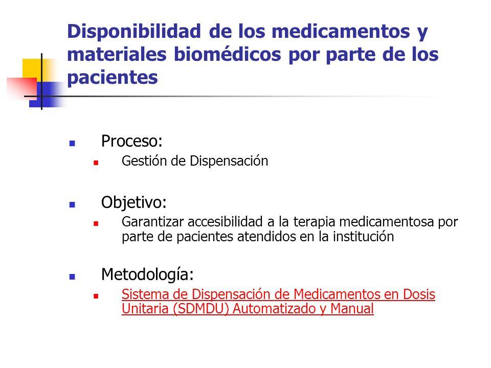 Disponibilidad de los medicamentos y materiales biomédicos por parte de los pacientes Proceso: Gestión de Dispensación Objetivo: Garantizar accesibili