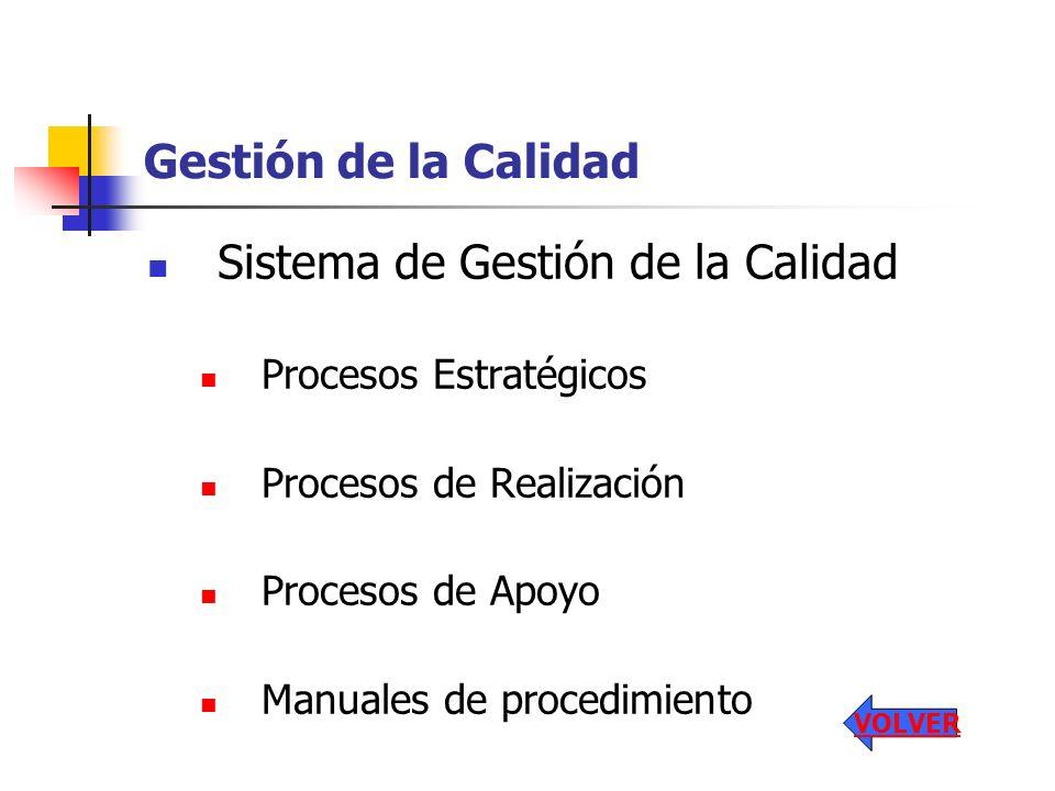 Gestión de la Calidad Sistema de Gestión de la Calidad Procesos Estratégicos Procesos de Realización Procesos de Apoyo Manuales de procedimiento VOLVE