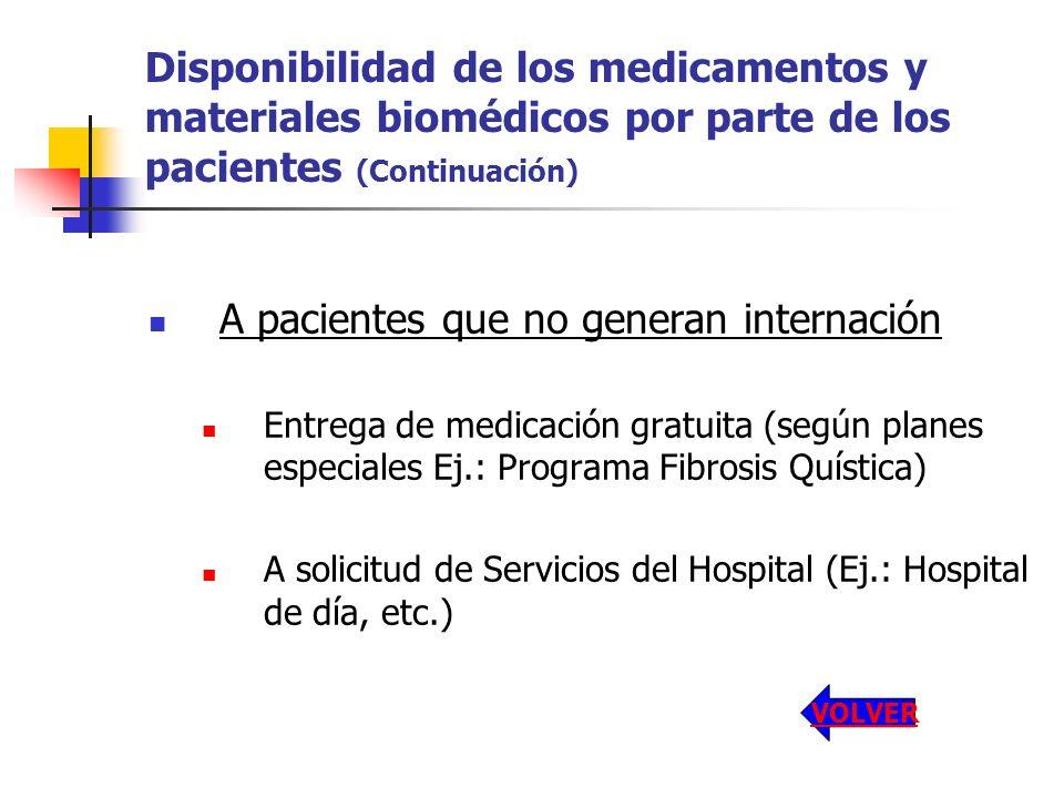 Disponibilidad de los medicamentos y materiales biomédicos por parte de los pacientes (Continuación) A pacientes que no generan internación Entrega de