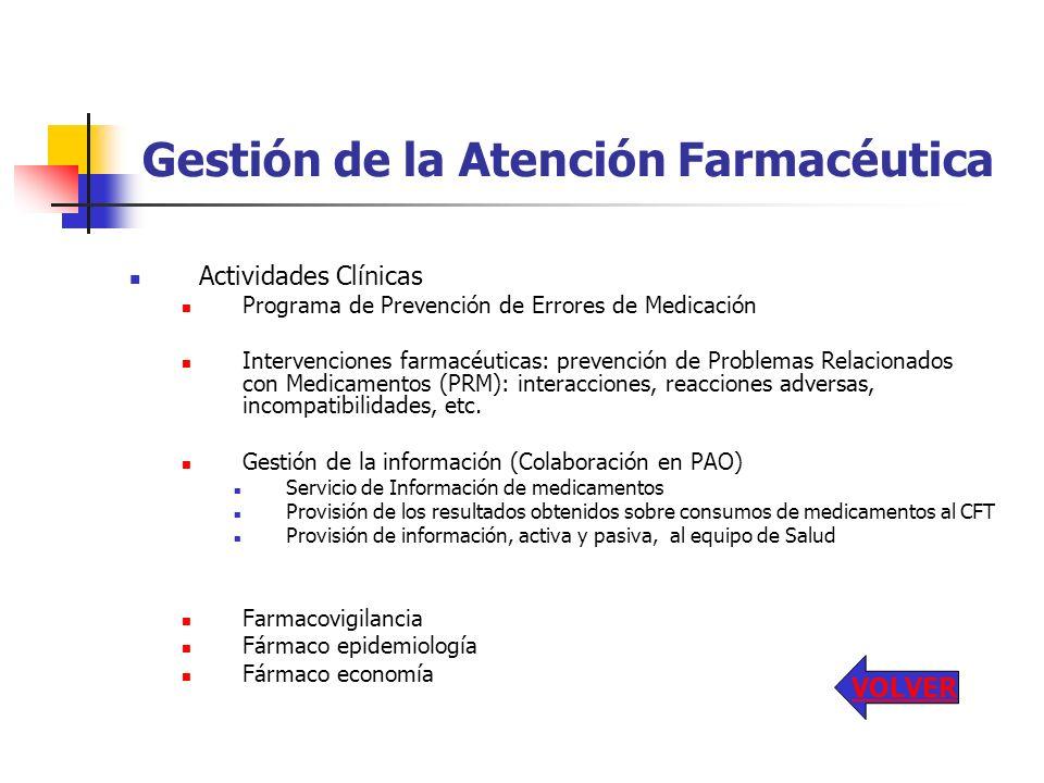 Gestión de la Atención Farmacéutica Actividades Clínicas Programa de Prevención de Errores de Medicación Intervenciones farmacéuticas: prevención de P