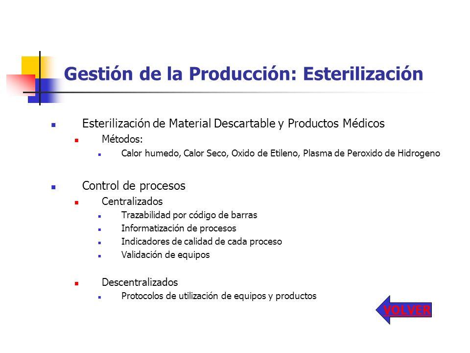 Gestión de la Producción: Esterilización Esterilización de Material Descartable y Productos Médicos Métodos: Calor humedo, Calor Seco, Oxido de Etilen