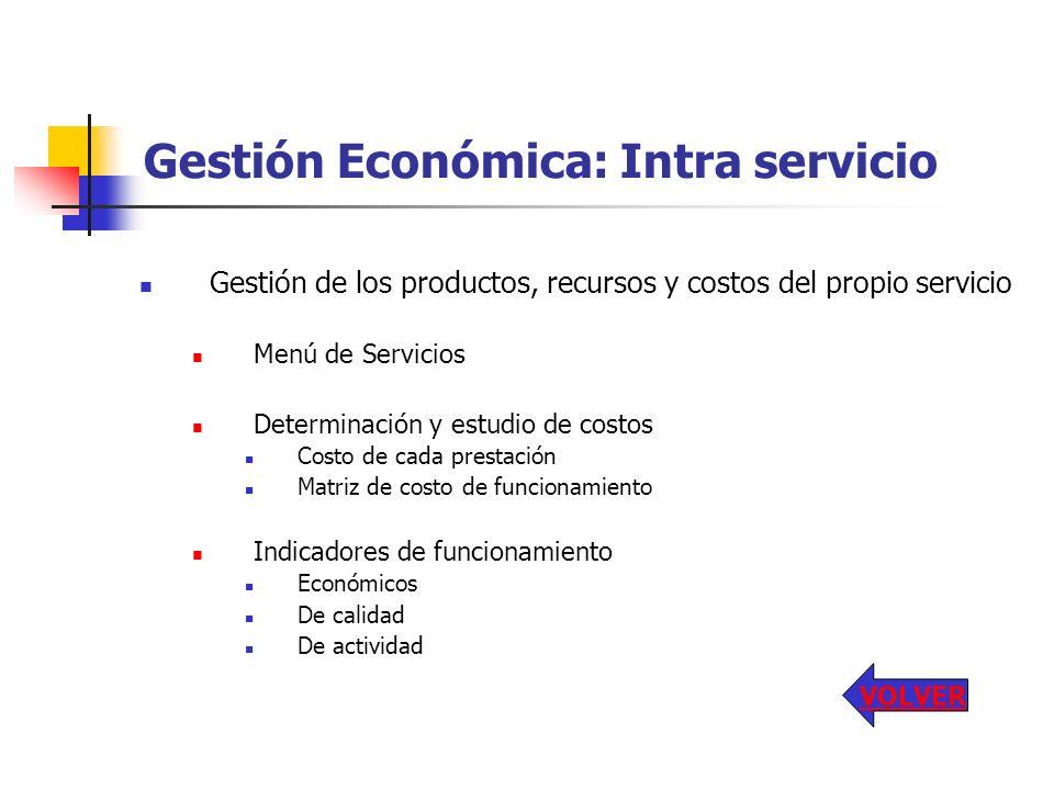 Gestión Económica: Intra servicio Gestión de los productos, recursos y costos del propio servicio Menú de Servicios Determinación y estudio de costos