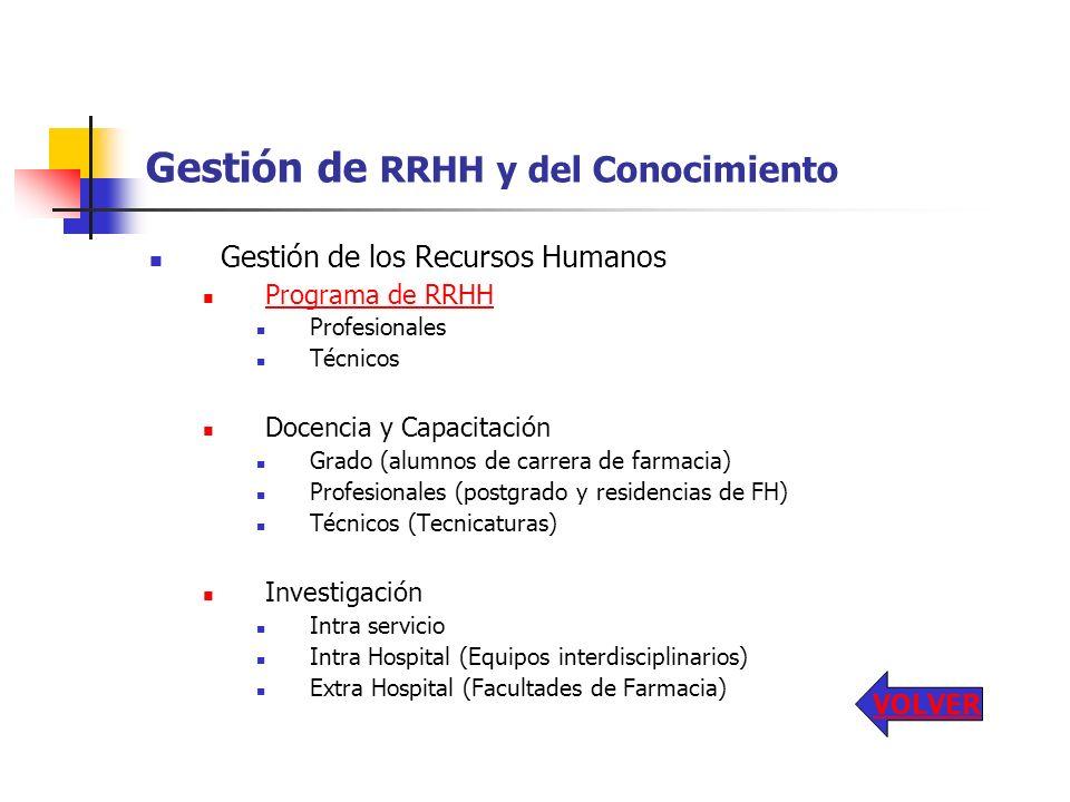 Gestión de RRHH y del Conocimiento Gestión de los Recursos Humanos Programa de RRHH Profesionales Técnicos Docencia y Capacitación Grado (alumnos de c