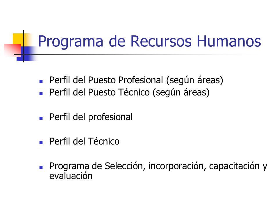 Programa de Recursos Humanos Perfil del Puesto Profesional (según áreas) Perfil del Puesto Técnico (según áreas) Perfil del profesional Perfil del Téc