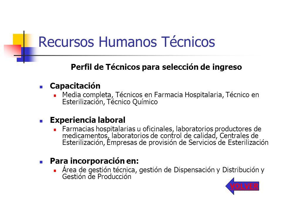 Recursos Humanos Técnicos Perfil de Técnicos para selección de ingreso Capacitación Media completa, Técnicos en Farmacia Hospitalaria, Técnico en Este