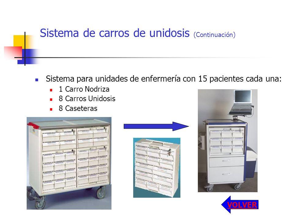 Sistema de carros de unidosis (Continuación) Sistema para unidades de enfermería con 15 pacientes cada una: 1 Carro Nodriza 8 Carros Unidosis 8 Casete
