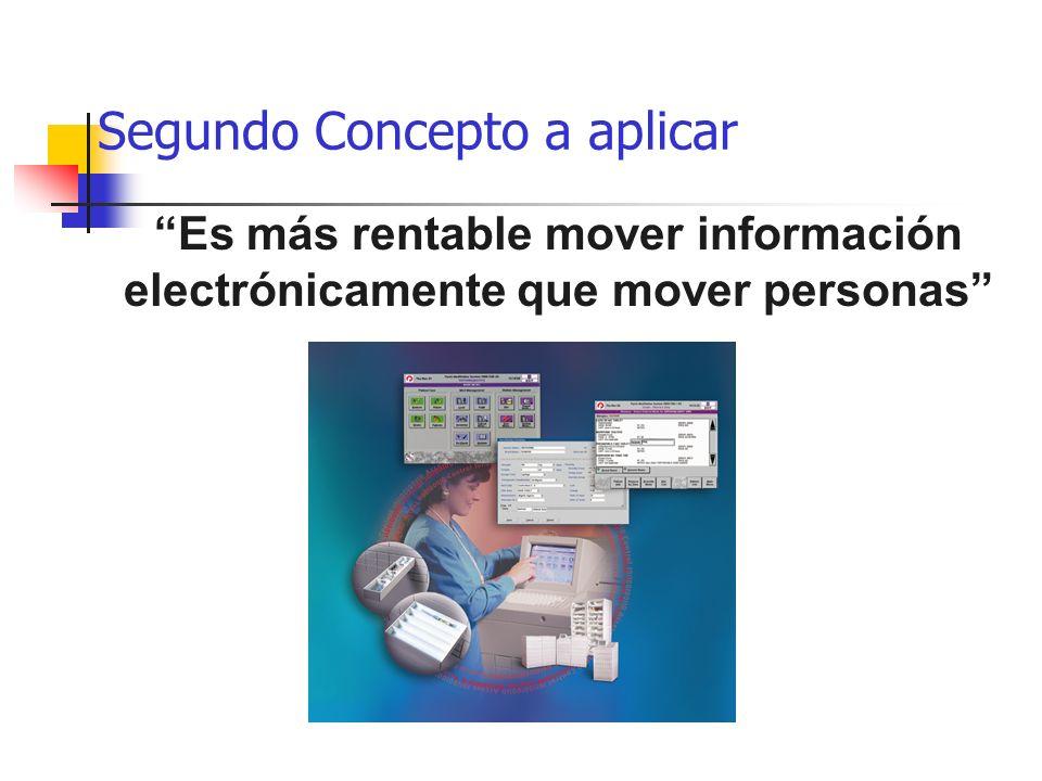 Segundo Concepto a aplicar Es más rentable mover información electrónicamente que mover personas
