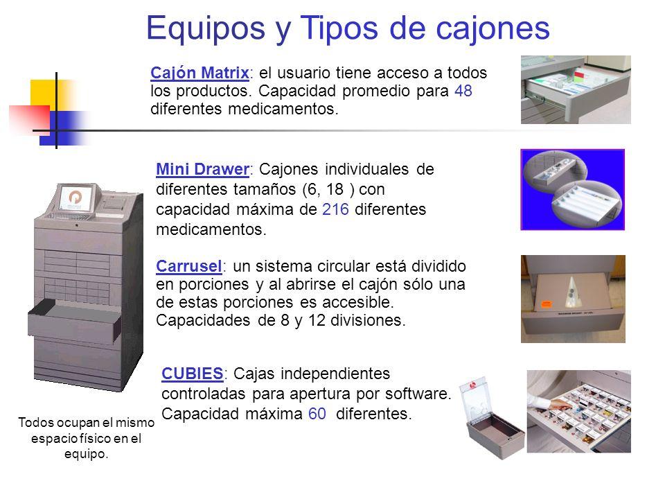 Equipos y Tipos de cajones Mini Drawer: Cajones individuales de diferentes tamaños (6, 18 ) con capacidad máxima de 216 diferentes medicamentos. CUBIE