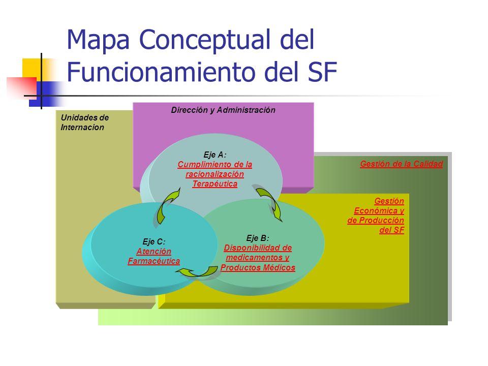 Gestión de la Calidad Mapa Conceptual del Funcionamiento del SF Gestión Económica y de Producción del SF Unidades de Internacion Dirección y Administr