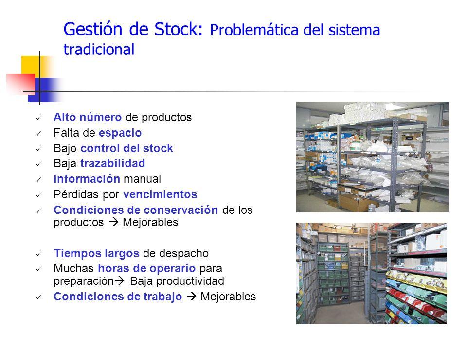 Gestión de Stock: Problemática del sistema tradicional Alto número de productos Falta de espacio Bajo control del stock Baja trazabilidad Información