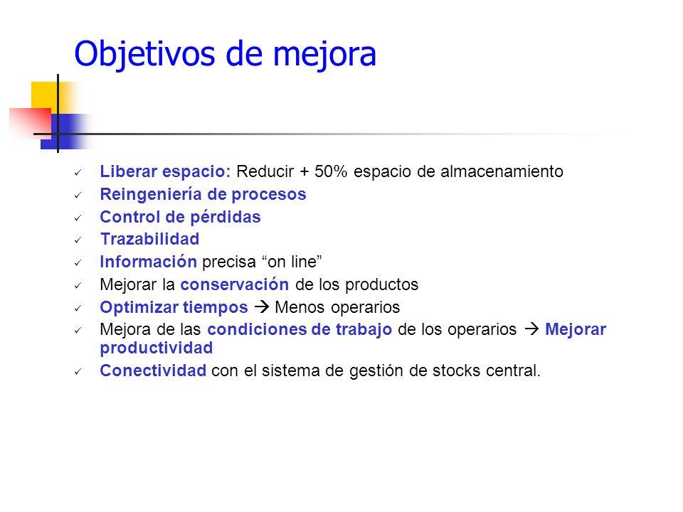 Objetivos de mejora Liberar espacio: Reducir + 50% espacio de almacenamiento Reingeniería de procesos Control de pérdidas Trazabilidad Información pre