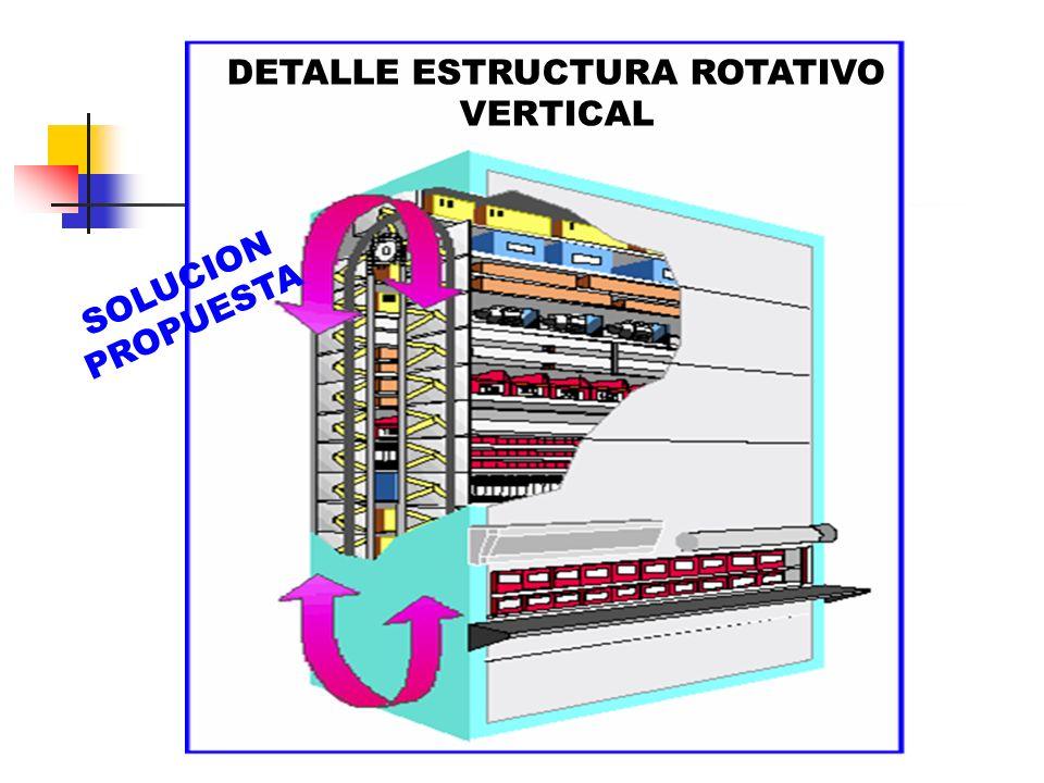 DETALLE ESTRUCTURA ROTATIVO VERTICAL SOLUCION PROPUESTA