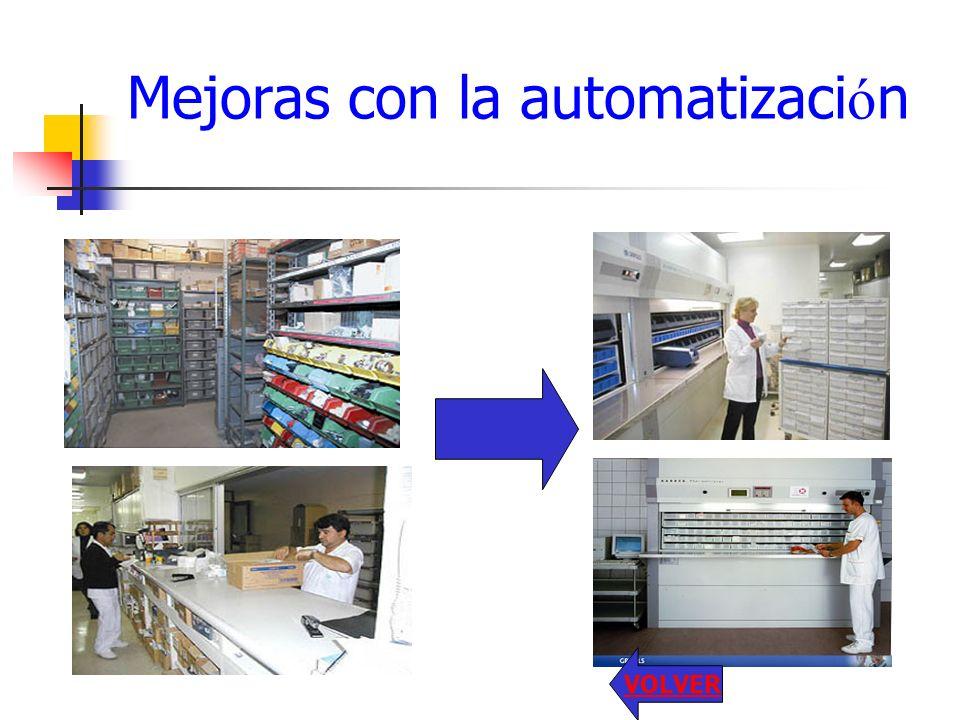 Mejoras con la automatizaci ó n VOLVER
