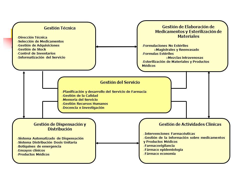 Gestión del Servicio - Planificación y desarrollo del Servicio de Farmacia - Gestión de la Calidad - Memoria del Servicio - Gestión Recursos Humanos -