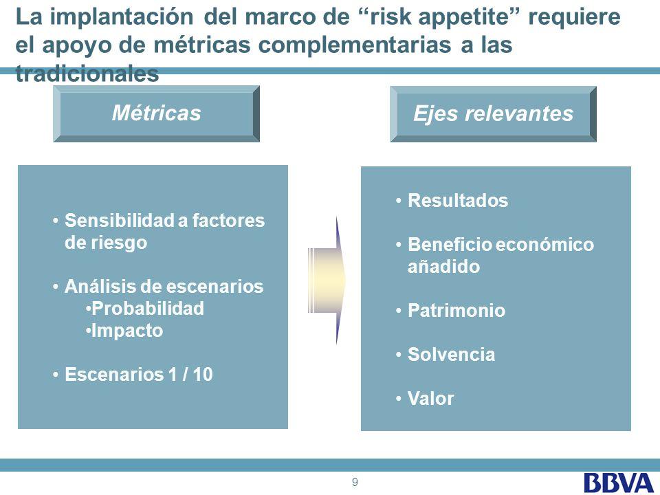9 La implantación del marco de risk appetite requiere el apoyo de métricas complementarias a las tradicionales Métricas Ejes relevantes Sensibilidad a factores de riesgoSensibilidad a factores de riesgo Análisis de escenarios Probabilidad Impacto Escenarios 1 / 10 Resultados Beneficio económico añadidoBeneficio económico añadido Patrimonio Solvencia Valor