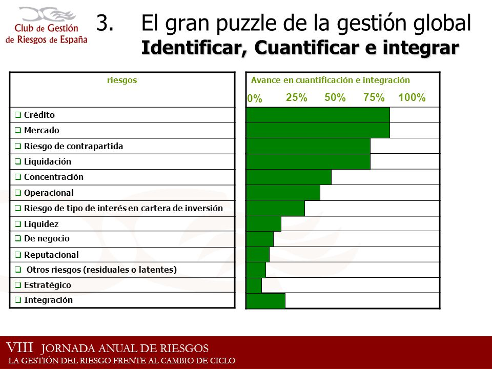 Identificar, Cuantificar e integrar 3.El gran puzzle de la gestión global Identificar, Cuantificar e integrar riesgos Crédito Mercado Riesgo de contra