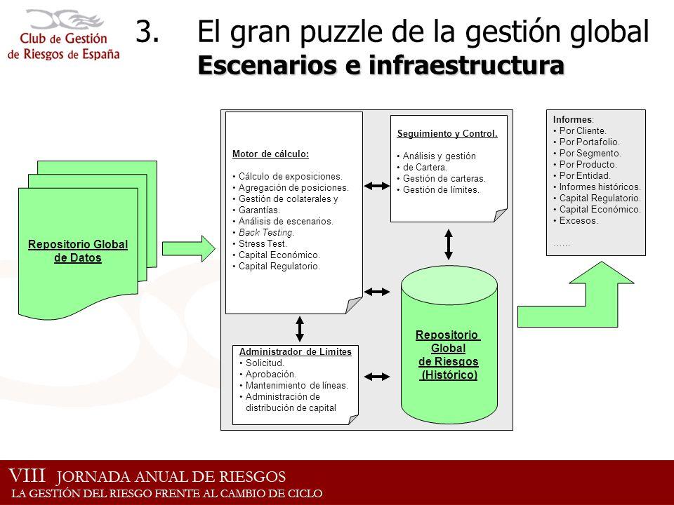 Escenarios e infraestructura 3.El gran puzzle de la gestión global Escenarios e infraestructura Repositorio Global de Datos Motor de cálculo: Cálculo