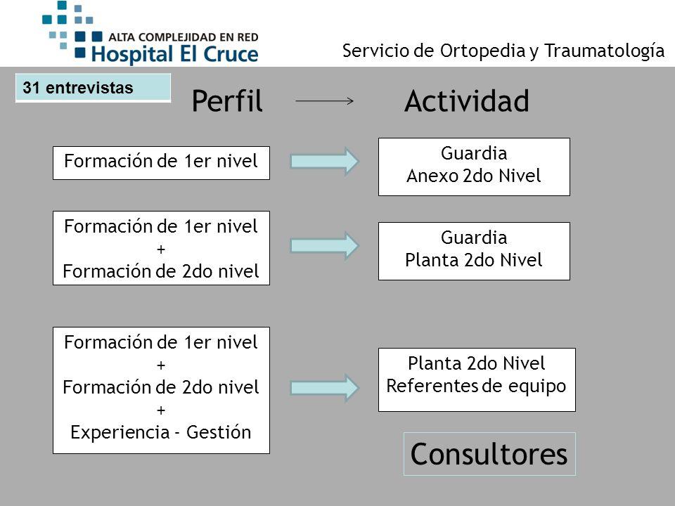 Servicio de Ortopedia y Traumatología 31 entrevistas Formación de 1er nivel Guardia Anexo 2do Nivel Formación de 1er nivel + Formación de 2do nivel Fo
