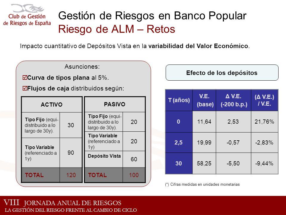 Gestión de Riesgos en Banco Popular Riesgo de ALM – Retos Impacto cuantitativo de Depósitos Vista en la variabilidad del Valor Económico. ACTIVO Tipo