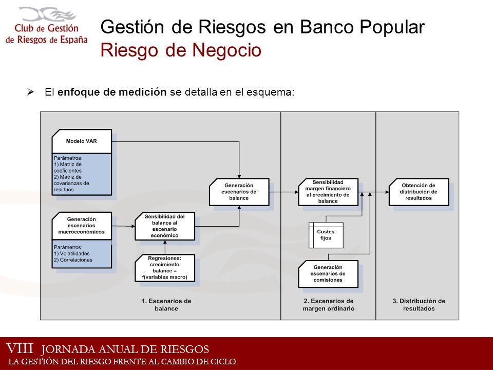 Gestión de Riesgos en Banco Popular Riesgo de Negocio El enfoque de medición se detalla en el esquema: