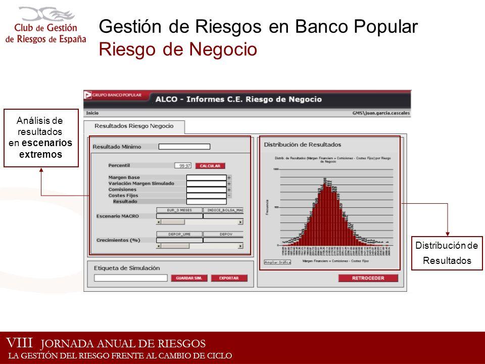 Gestión de Riesgos en Banco Popular Riesgo de Negocio Análisis de resultados en escenarios extremos Distribución de Resultados