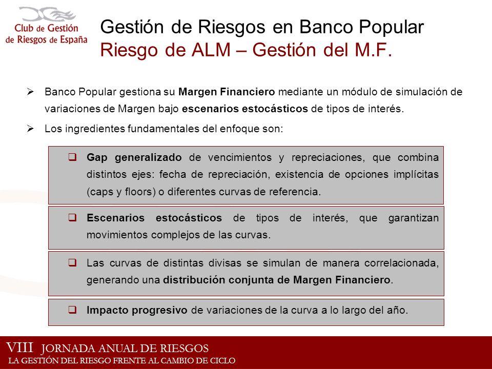 Gestión de Riesgos en Banco Popular Riesgo de ALM – Gestión del M.F. Gap generalizado de vencimientos y repreciaciones, que combina distintos ejes: fe