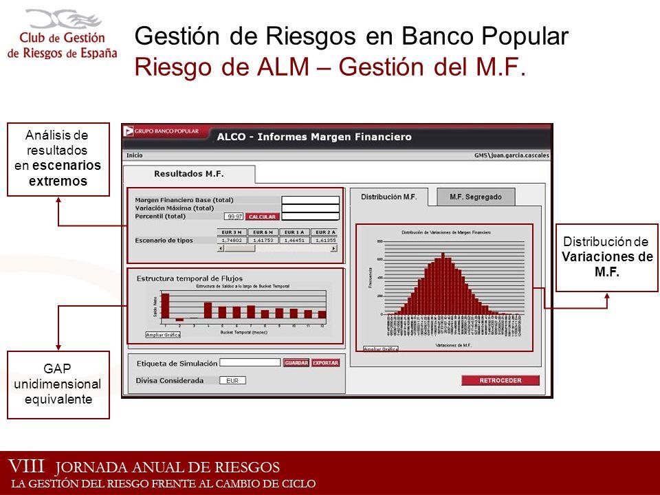 Gestión de Riesgos en Banco Popular Riesgo de ALM – Gestión del M.F. GAP unidimensional equivalente Distribución de Variaciones de M.F. Análisis de re