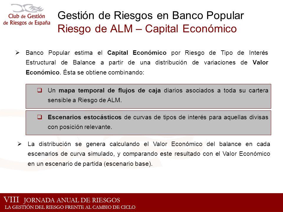 Gestión de Riesgos en Banco Popular Riesgo de ALM – Capital Económico Un mapa temporal de flujos de caja diarios asociados a toda su cartera sensible