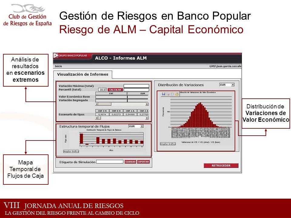 Gestión de Riesgos en Banco Popular Riesgo de ALM – Capital Económico Mapa Temporal de Flujos de Caja Distribución de Variaciones de Valor Económico A
