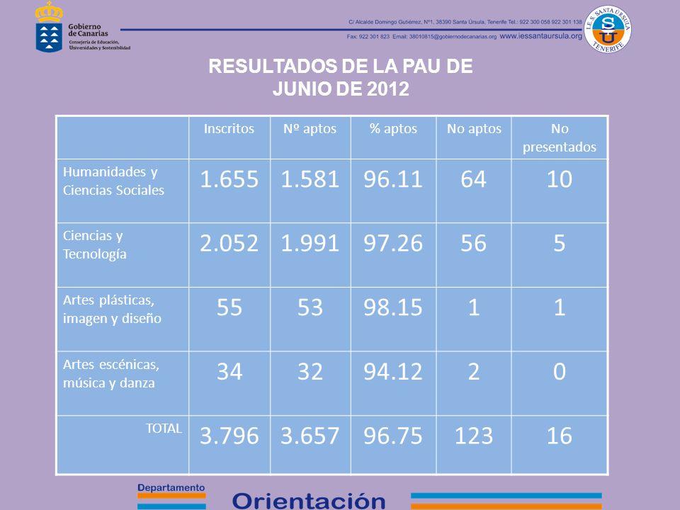 RESULTADOS DE LA PAU DE JUNIO DE 2012 InscritosNº aptos% aptosNo aptosNo presentados Humanidades y Ciencias Sociales 1.6551.58196.116410 Ciencias y Te
